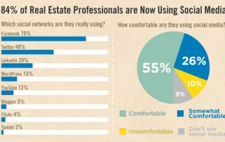 real estate social media stats